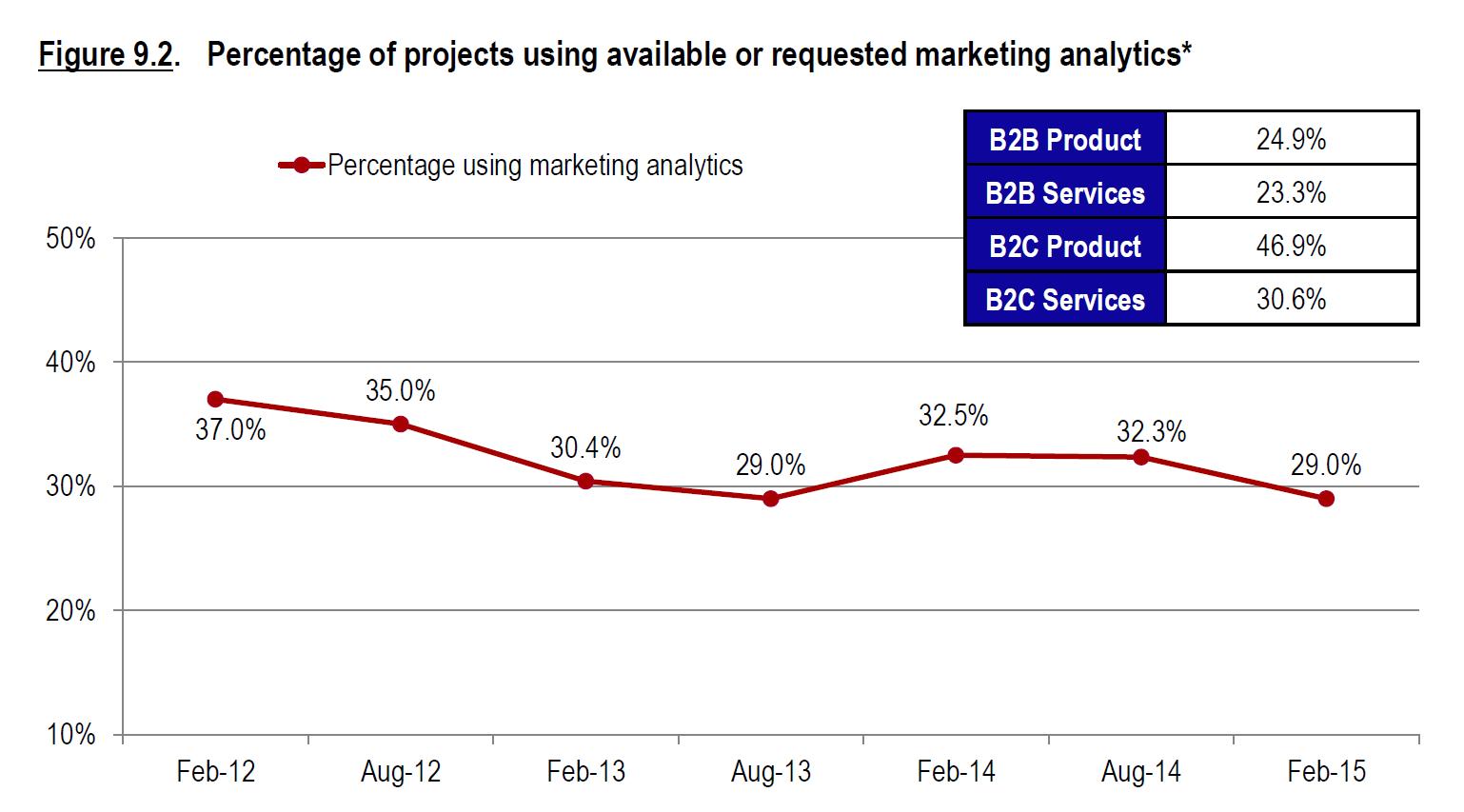 Percentage of projects using marketing analytics
