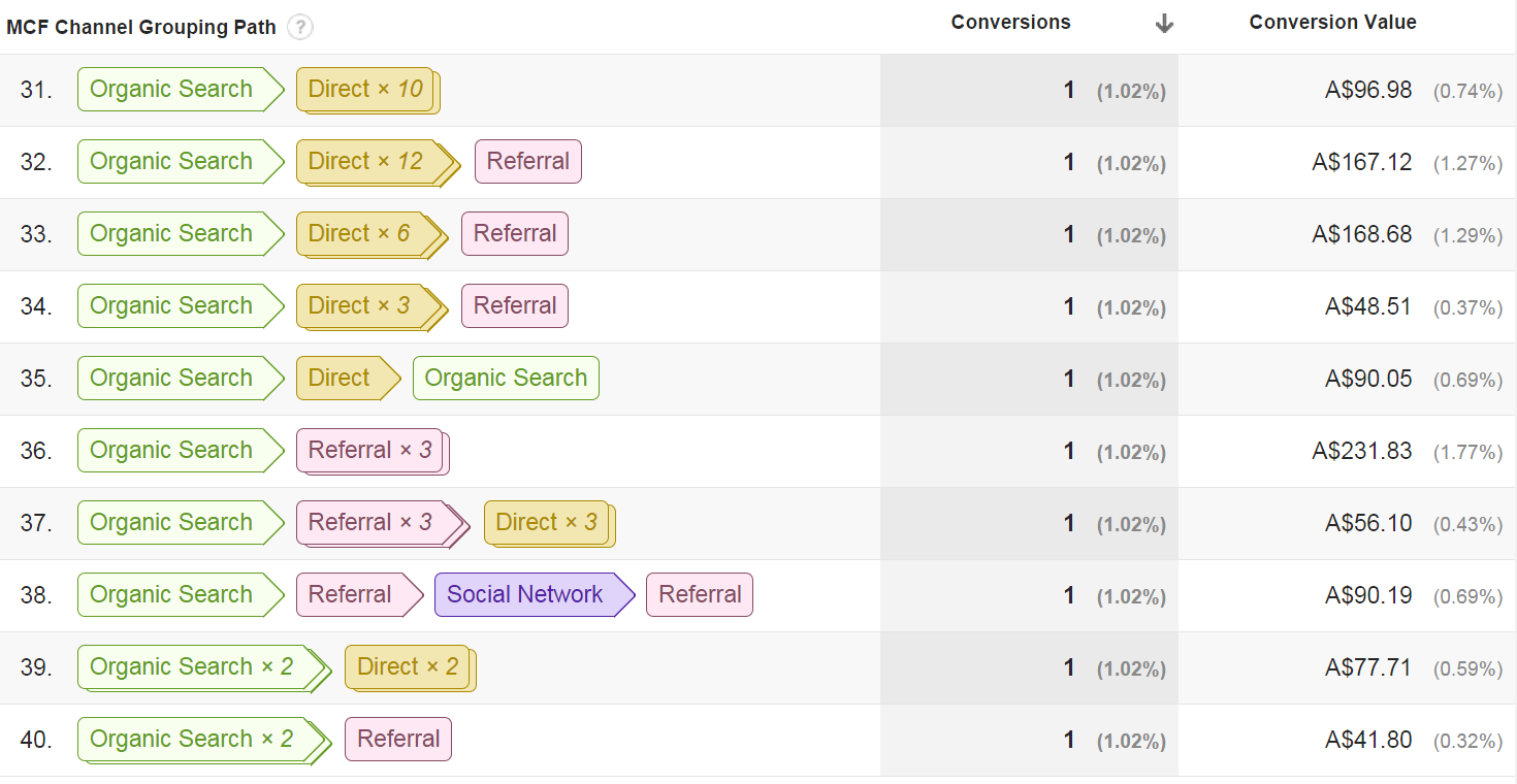 Multi-Channel Top Conversions Paths