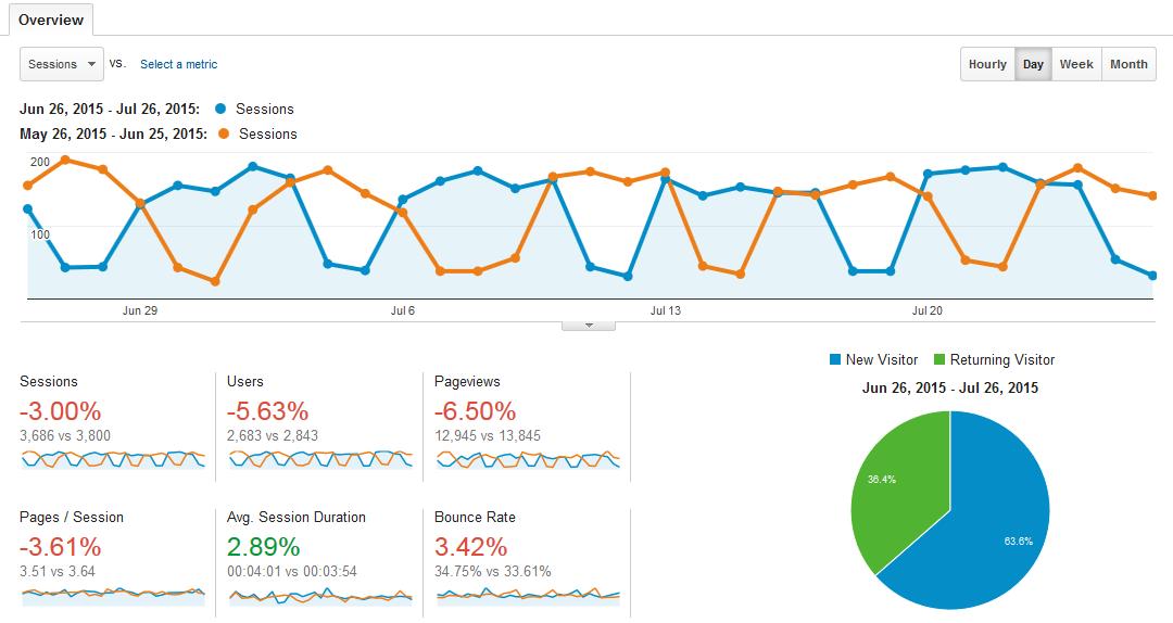 Google Analytics compare last 31 days