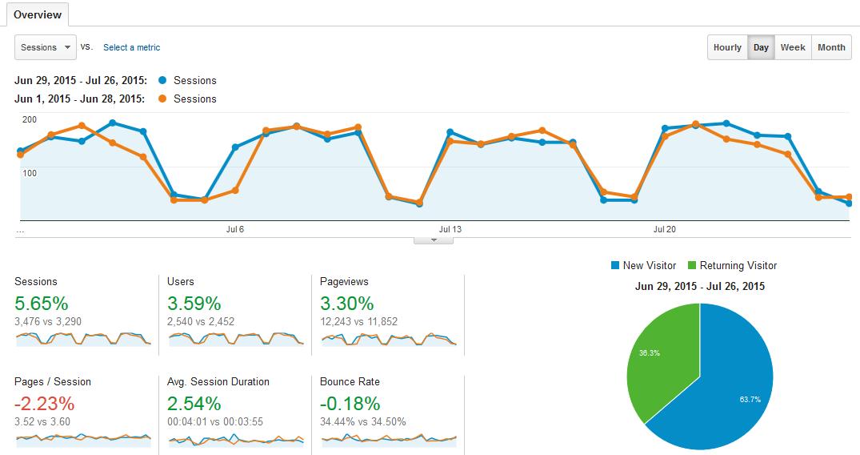 Google Analytics compare last 28 days