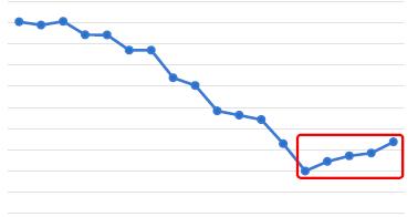 Traffic trend 4 months