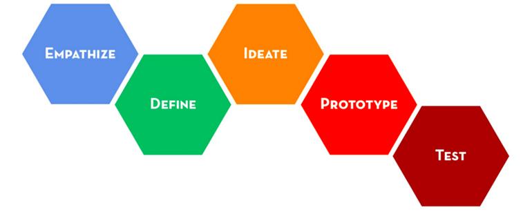design-the-self